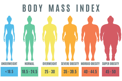 Female body mass index. Normal weight obesity and overweight illustrat