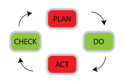 PDCA cycle concept