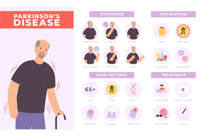 Parkinson disease symptoms, prevention and treatment infographic with