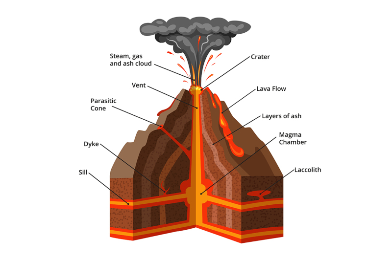 vector-infographic-illustration-cross-section-of-volcano