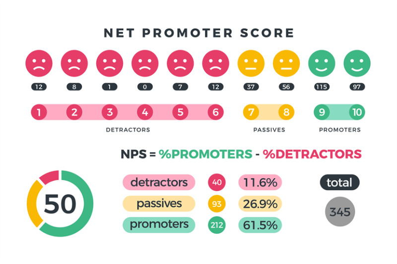 net-promoter-score-nps-marketing-infographic-with-promoters-passives