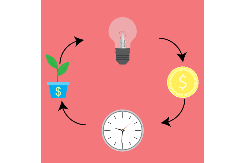 business-cycle-from-idea-to-cash