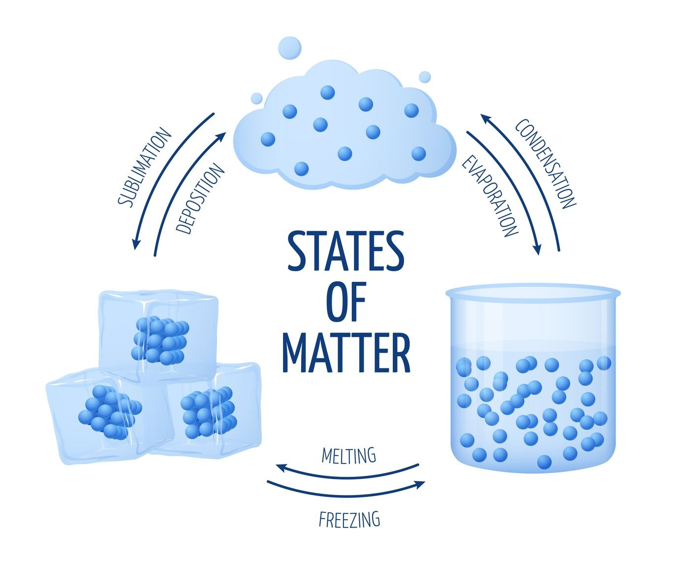 what is matter gas solid and liquid