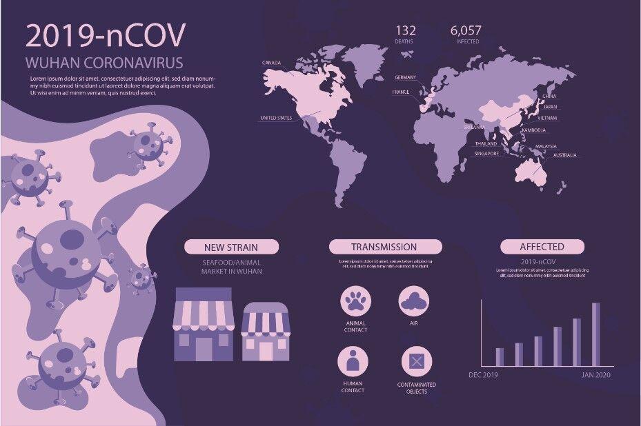 Corona Virus Infographic By Fatihstudio Thehungryjpeg Com